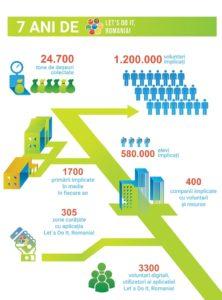 infografic-ldir-7-ani