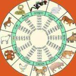 Horoscop CHINEZESC 2018. Ce aduce Anul Câinelui de Pământ pentru toate zodiile | sebesinfo.ro